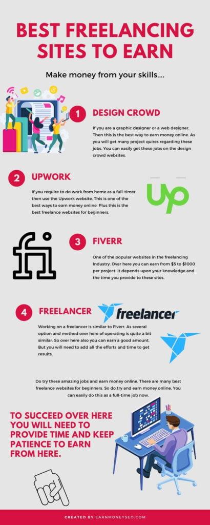Best Freelancing Sites To Earn Money Online